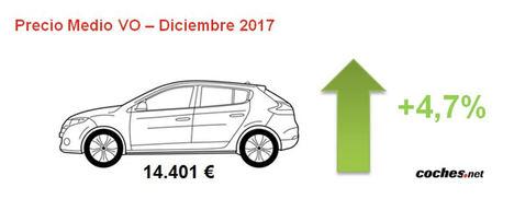 El precio medio de VO se sitúa en 2017 en los 14.401 euros