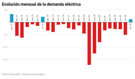 El precio medio de la luz cae un 28,8% en 2020, el más barato y verde en 17 años