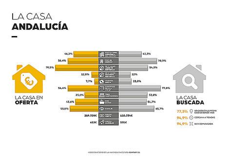 El precio medio de la vivienda en Andalucía se encuentra un 71% por encima del presupuesto de los andaluces