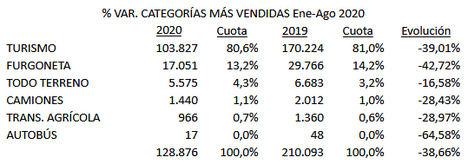 El renting de Automoción suscribió 128.876 operaciones hasta agosto, el 38,6% menos