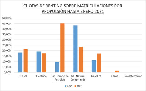 El renting de Automoción registró 9.012 operaciones en enero de 2021, el 58% menos