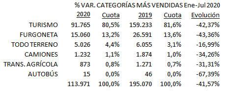 El renting de Automoción movió 113.971 operaciones hasta julio, el 41,5% menos
