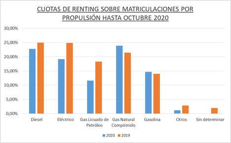 El renting de Automoción registró 163.463 operaciones hasta octubre de 2020, el 35,5% menos