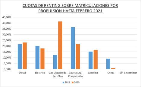 El renting de Automoción registró 26.107 operaciones hasta febrero de 2021, mejorando su evolución