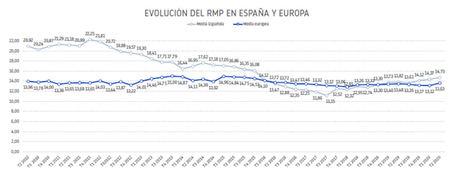 El retraso en los pagos en Europa sube a casi 14 días por la Covid-19