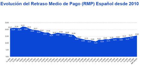 El retraso medio en los pagos de las empresas españolas alcanza la cifra más elevada desde 2015