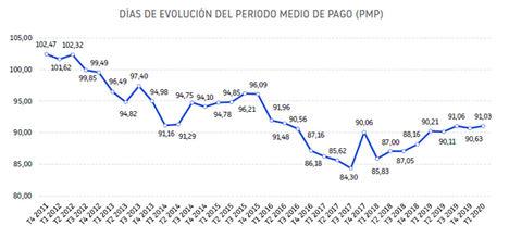 El retraso medio en los pagos de las empresas españolas es el más elevado desde 2015