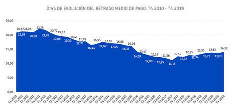 El retraso medio en los pagos de las empresas españolas supera los 14 días por primera vez desde 2016