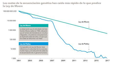 El sector sanitario lleva la innovación en su ADN