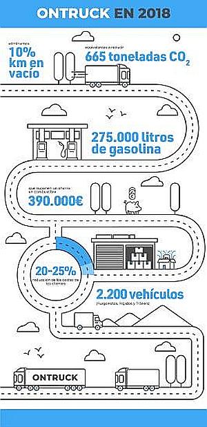 El sistema de optimización de cargas y rutas de Ontruck consigue ahorrar 390.000 € en combustible en 2018
