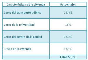 Fuente: Uniplaces. Elaboración propia con los resultados de la encuesta