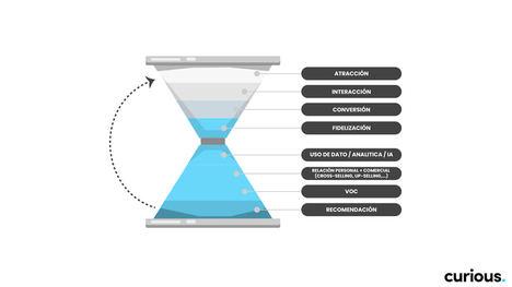 Un nuevo embudo de conversión integra la fase de atracción dentro de la propia fidelización para revolucionar la relación con el cliente