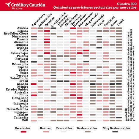 Empeoramiento drástico de las previsiones en Canadá por la imposición de aranceles