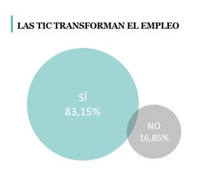 La mitad de los profesionales del sector TIC españoles cobran menos que los del resto de los países