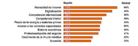 La innovación, la digitalización y la competencia internacional, los tres grandes desafíos de las empresas familiares españolas
