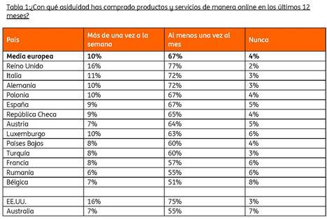 Los consumidores españoles, entre los más habituados a las compras online