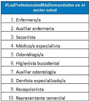 Enfermero/a y auxiliar de enfermería, Los Profesionales Más Demandados del sector salud en marzo