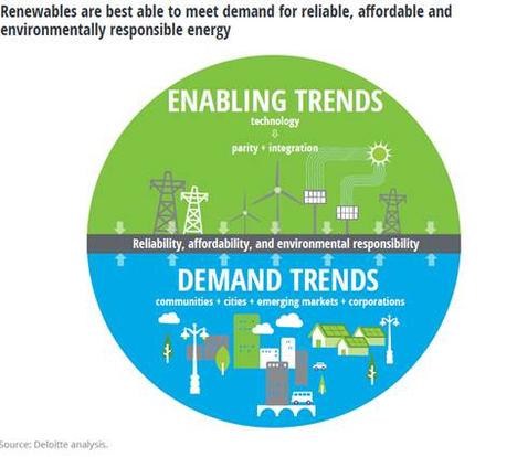 En la imagen, las tres prioridades del consumidor de energía junto a las tendencias de mercado y demanda.