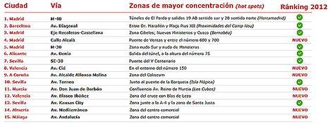 En los últimos 5 años, más de 40 personas murieron en Extremadura en accidentes de tráfico en ciudad