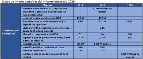 En solo 5 años, los productos libres de humo ya suponen una cuarta parte de los ingresos de Philip Morris International