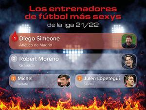 El Cholo Simeone encabeza la lista de entrenadores más sexys de LaLiga