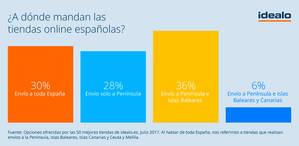 Solo el 30% de las tiendas online realiza envíos a toda España