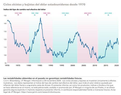 ¿Es la caída del dólar un indicio de lo que está por venir?