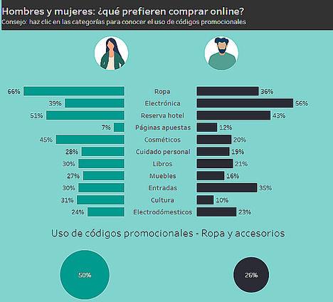 España: El país que más ahorra al comprar en línea