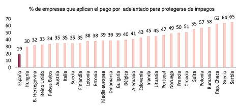 España, el país europeo en que menos empresas solicitan pagos por adelantado