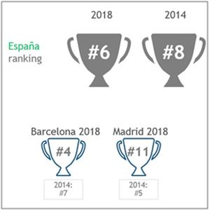 España, entre los 10 países más atractivos para captar talento