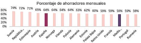 España, entre los 5 países de Europa con más ahorradores