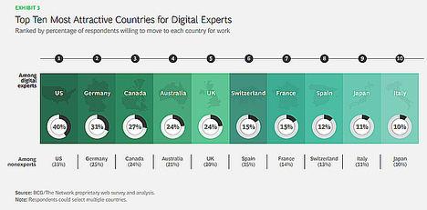 España, entre los diez países más atractivos para el talento digital