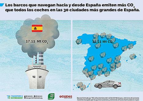 España, el segundo país europeo con más emisiones de gases de efecto invernadero procedentes de los barcos que llegan y salen de sus costas