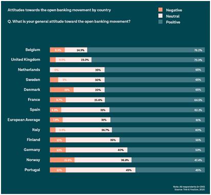 España a la cabeza de Europa en cuanto a estrategia de Open Banking según informe europeo