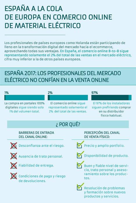España a la cola de Europa en comercio online de material eléctrico [Gifografía]