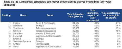 España debería apostar más por la Innovación para recuperarse antes de los efectos del Covid19 según Brand Finance