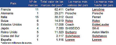 España logra gracias a Loewe estar entre los 9 países que concentran las 50 marcas de lujo más valiosas del mundo según Brand Finance