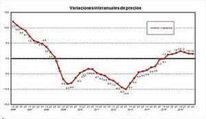 España vive el séptimo trimestre seguido con incrementos de precio del m2 de vivienda libre