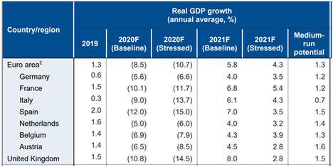España, a la cola de la Eurozona