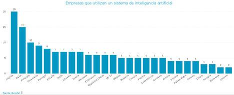 España figura por encima de la media europea en la incorporación de Inteligencia Artificial por parte de las empresas