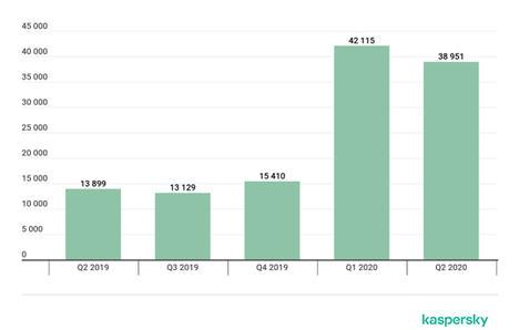 Número de paquetes de instalación de troyanos bancarios móviles detectados por Kaspersky, Q2 2019 - Q2 2020.
