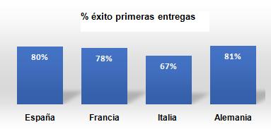 España y Alemania, países europeos en los que los comercios electrónicos logran con más éxito entregar el pedido en el primer intento