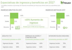 Una de cada dos empresas de renovación del hogar espera un crecimiento de sus ingresos de más del 10% en 2017, según Houzz.es