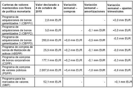 Estado financiero consolidado del Eurosistema