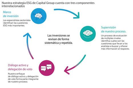 ¿Está justificada la «prima verde» en los bonos ESG?
