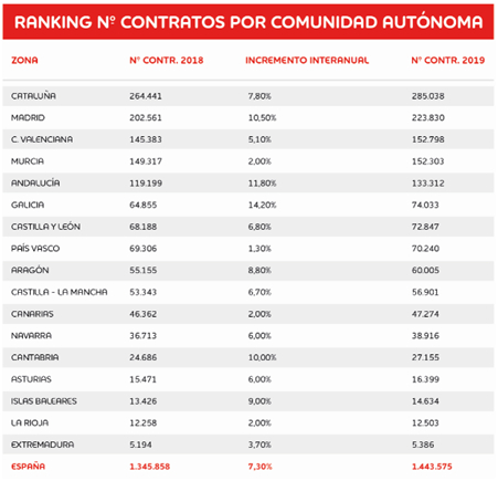 Este verano se firmarán 1,4 millones de contratos en España, de los cuales 190.000 estarán ligados a la campaña de rebajas
