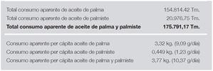 Estimación de consumo aparente de los aceites de palma y de palmiste para consumo humano en España en 2017.