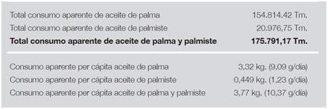 El 43,7% del aceite de palma vendido en España para alimentación está certificado como sostenible