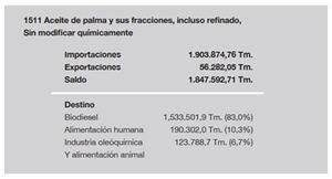 Estimación del balance global final del aceite de palma. Año 2017. Fuente: Aduanas, CNMC e información de la industria.