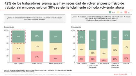 """""""Un 68% de los trabajadores españoles afirma ser igual o más productivo trabajando en remoto"""""""